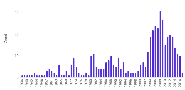 Bar graph of zombie movies by year